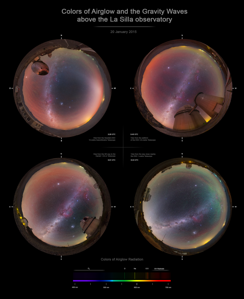 Colors of airglow above the La Silla Observatory - Poster